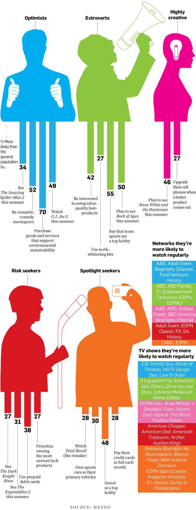 Data-moviegoers-01-2012